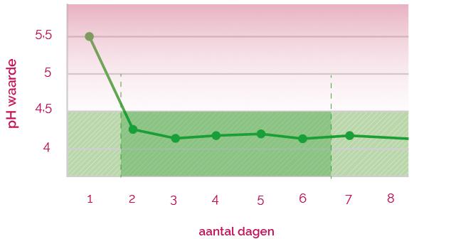 grafiek_phwaarde